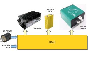 Block diagram of a BMS in an EV