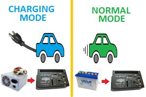 Block diagram of a vehicle with 2 operating modes